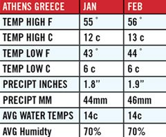 Average Temps in Athens Greece