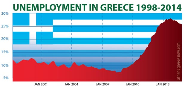 Unemployment in Greece 1998 - 2014 Chart Graph
