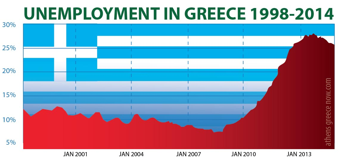 Greece Statistics Elstat And Gss Athens Greece Now